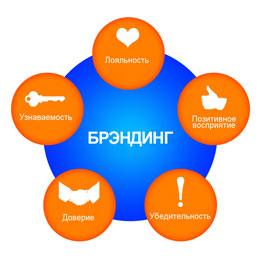 Продвижение брендов внутри компании 89638528888 продвижение сайтов